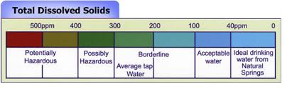 What Are Tds And Their Acceptable Levels In Drinking Water